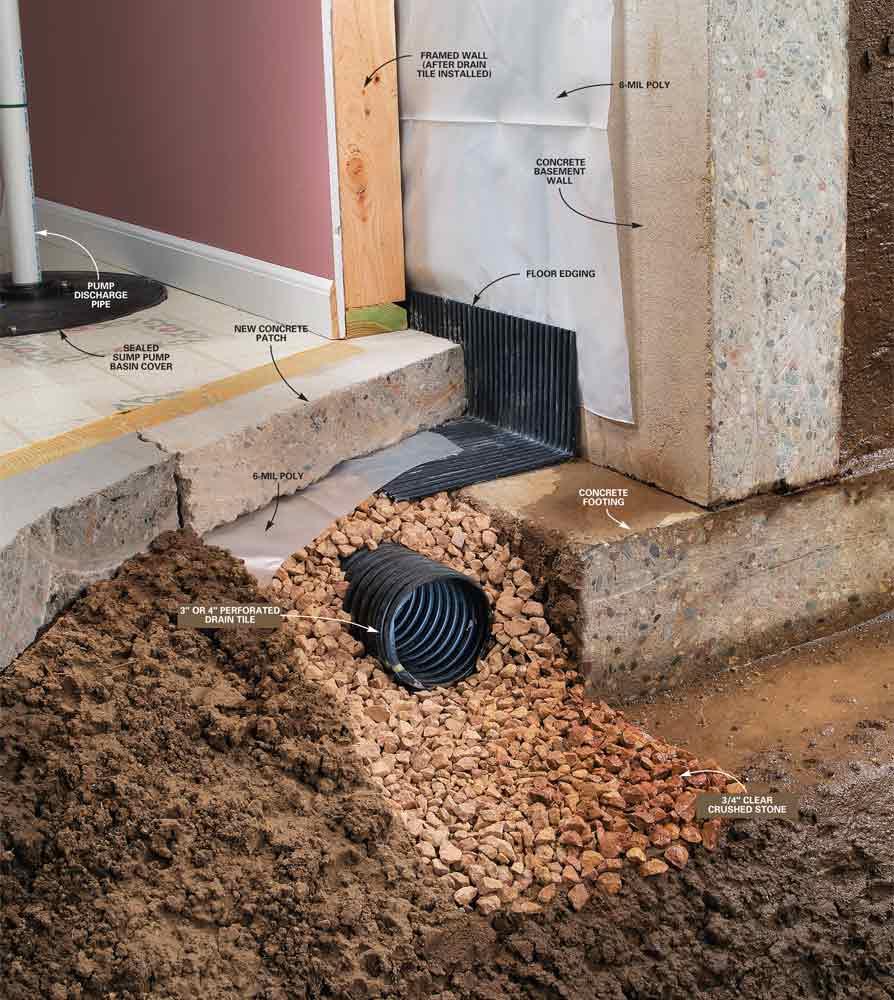 interior-basement-drainage-tiling
